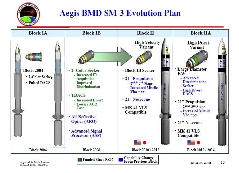Raketen Gegen Raketen